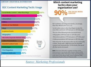 B2C Content Marketing Data